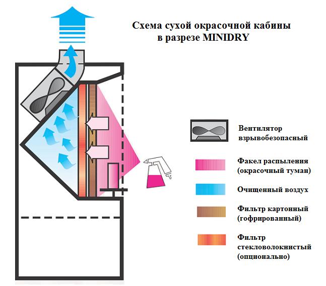 схема сухой окрасочной кабины